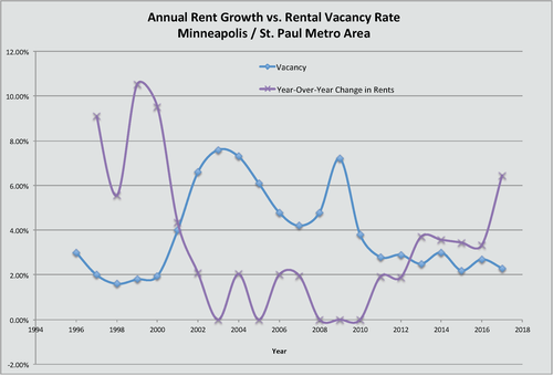 Click to view larger. (Data source: Marquette Advisors Apartment TRENDS Quarterly Report)