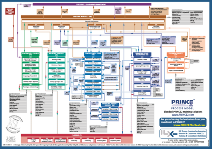 PMO Mind-map