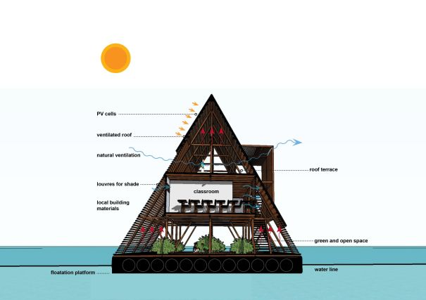 Makoko-Floating-School-plan